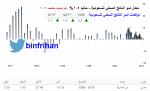 معدلات نمو الناتج المحلي للسعودية الفعلي والتوقعات