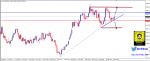 التحليل الفني: الذهب مقابل الدولار الأمريكي XAUUSD
