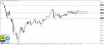 تحليل Dow jones فاصل يومي 9-8-2020