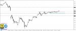 تحليل Brent oil فاصل يومي 9-8-2020