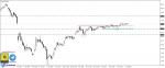 تحليل Brent oil فاصل يومي 16-8-2020