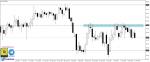 تحليل Brent oil فاصل يومي 25-10-2020