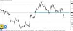 تحليل EURUSD فاصل ساعة 28-10-2020