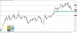 تحليل EURUSD فاصل يومي 17-1-2021