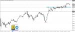 تحليل Dow jones فاصل يومي 17-1-2021
