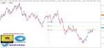 تحليل EURUSD فاصل 4 ساعات 14-4-2021
