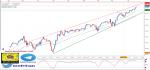 تحليل مؤشر Dow Jones فاصل زمني يومي - 18 - أبريل - 2021