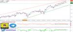 تحليل مؤشر Dow Jones فاصل زمني (4 ساعات) - 21 - أبريل - 2021