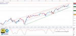 تحليل مؤشر Dow Jones فاصل زمني يومي - 09 - مايو- 2021