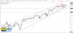 تحليل مؤشر Dow Jones فاصل زمني يومي - 30 - مايو- 2021