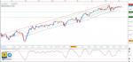 تحليل مؤشر Dow Jones فاصل زمني يومي - 05 - يونيو - 2021