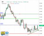 تحليل مؤشر الدولار - فاصي زمني يومي - 14 - يونيو - 2021