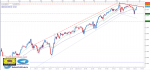 تحليل مؤشر Dow Jones فاصل زمني يومي - 28 - يونيو - 2021