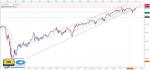 تحليل مؤشر Dow Jones فاصل زمني يومي - 05 - يوليو - 2021