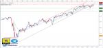 تحليل مؤشر Dow Jones فاصل زمني يومي - 12 - يوليو - 2021