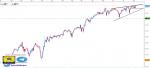 تحليل مؤشر Dow Jones فاصل زمني يومي - 09 - أغسطس - 2021