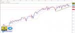 تحليل مؤشر Dow Jones فاصل زمني يومي - 23 - أغسطس - 2021