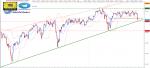 تحليل مؤشر Dow Jones فاصل 4 ساعات - 08 - سبتمبر - 2021