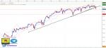 تحليل مؤشر Dow Jones فاصل زمني يومي - 13 - سبتمبر - 2021