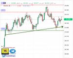 تحليل مؤشر الدولار - فاصي زمني يومي - 14 - سبتمبر - 2021