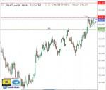 تحليل مؤشر الدولار - فاصي زمني يومي - 11 - أكتوبر - 2021