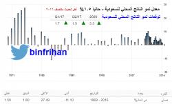 معدلات نمو الناتج المحلي للسعودية الفعلية والتوقعات